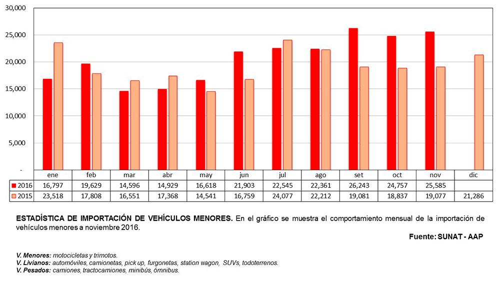 Importación Vehículos Menores Noviembre 2016