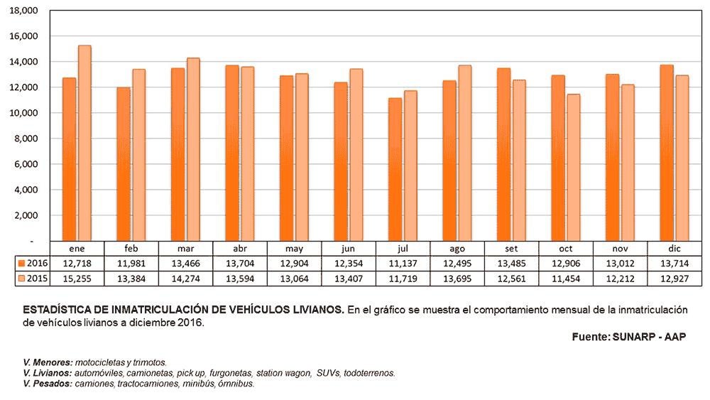 Inmatriculación Vehículos Livianos Diciembre 2016