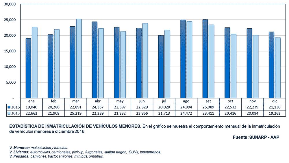 Inmatriculación Vehículos Menores Diciembre 2016