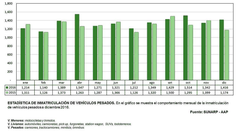 Inmatriculación Vehículos Pesados Diciembre 2016