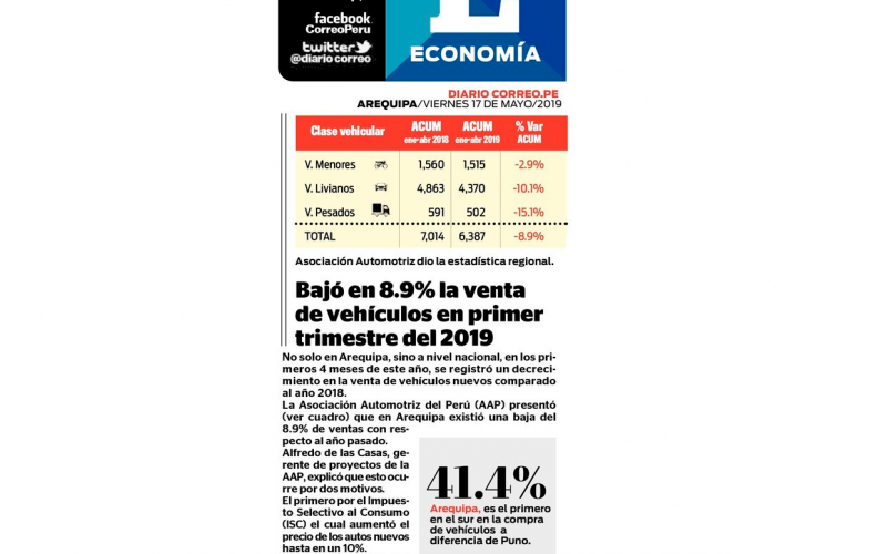 Bajó 8.9% la venta de vehículos en primer trimestre en Arequipa