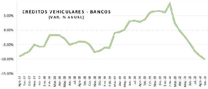 Financiamiento vehicular continúa disminuyendo ritmo de contracción a paso sostenido en setiembre